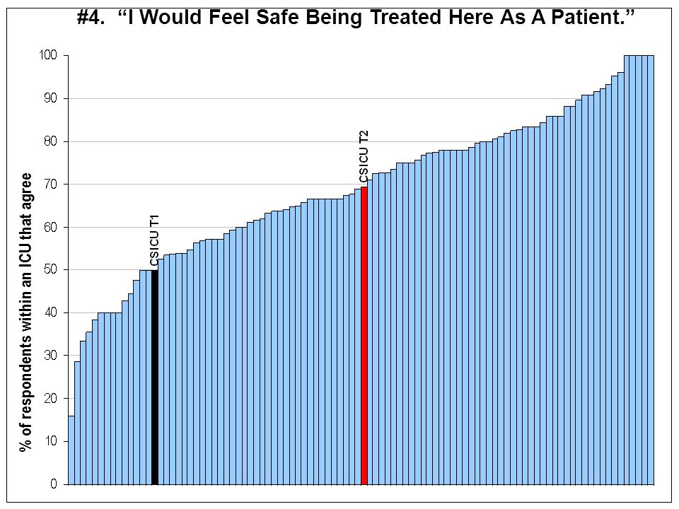 % of respondents within an ICU that agree #4. I Would Feel Safe Being Treated Here As A Patient.