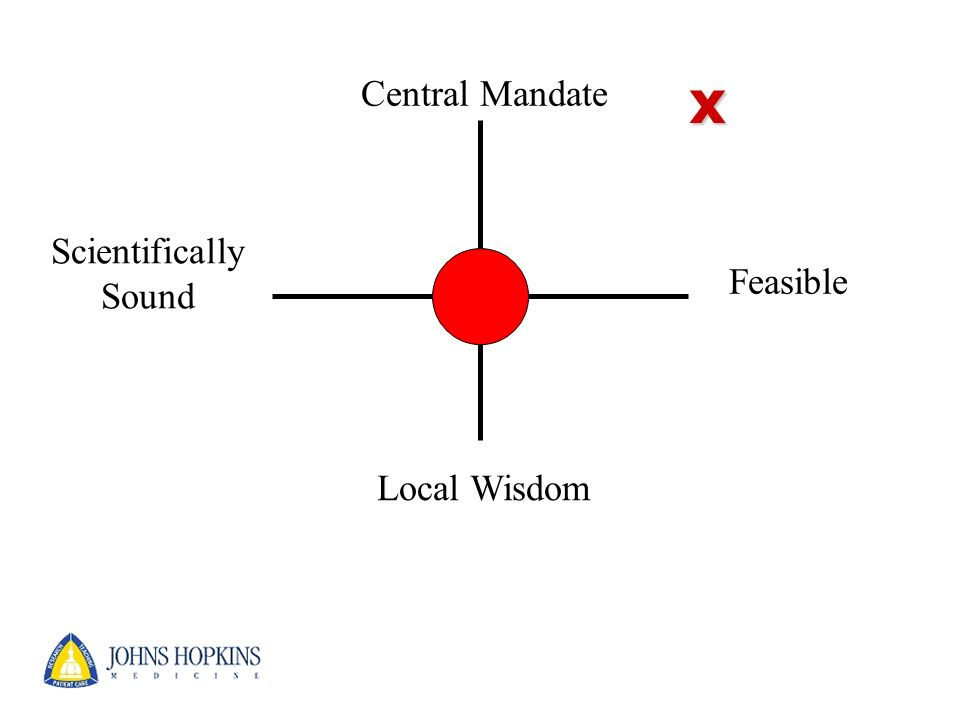 Central Mandate Local Wisdom Scientifically Sound Feasible x
