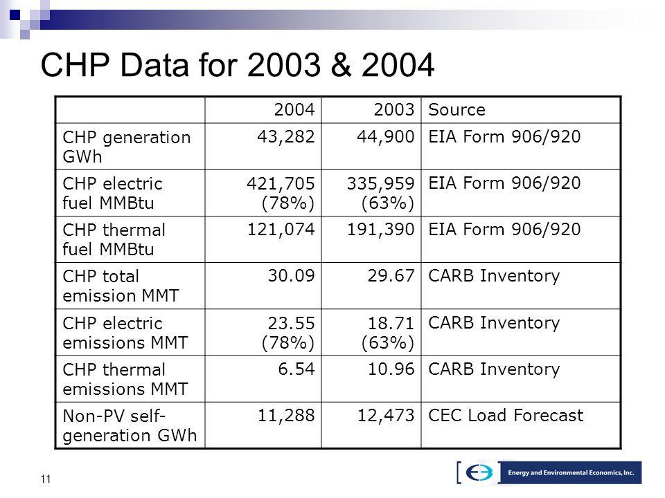 11 CHP Data for 2003 & 2004 20042003Source CHP generation GWh 43,28244,900EIA Form 906/920 CHP electric fuel MMBtu 421,705 (78%) 335,959 (63%) EIA For