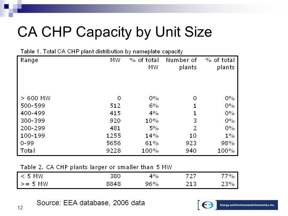 12 CA CHP Capacity by Unit Size Source: EEA database, 2006 data