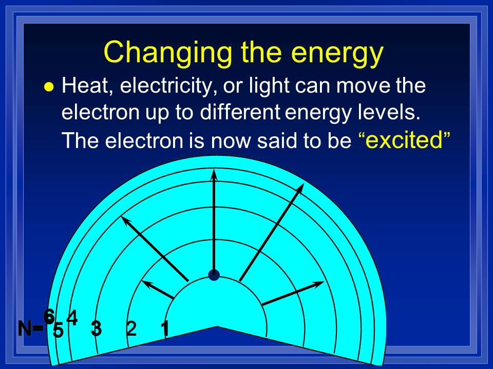 Changing the energy l Heat, electricity, or light can move the electron up to different energy levels.