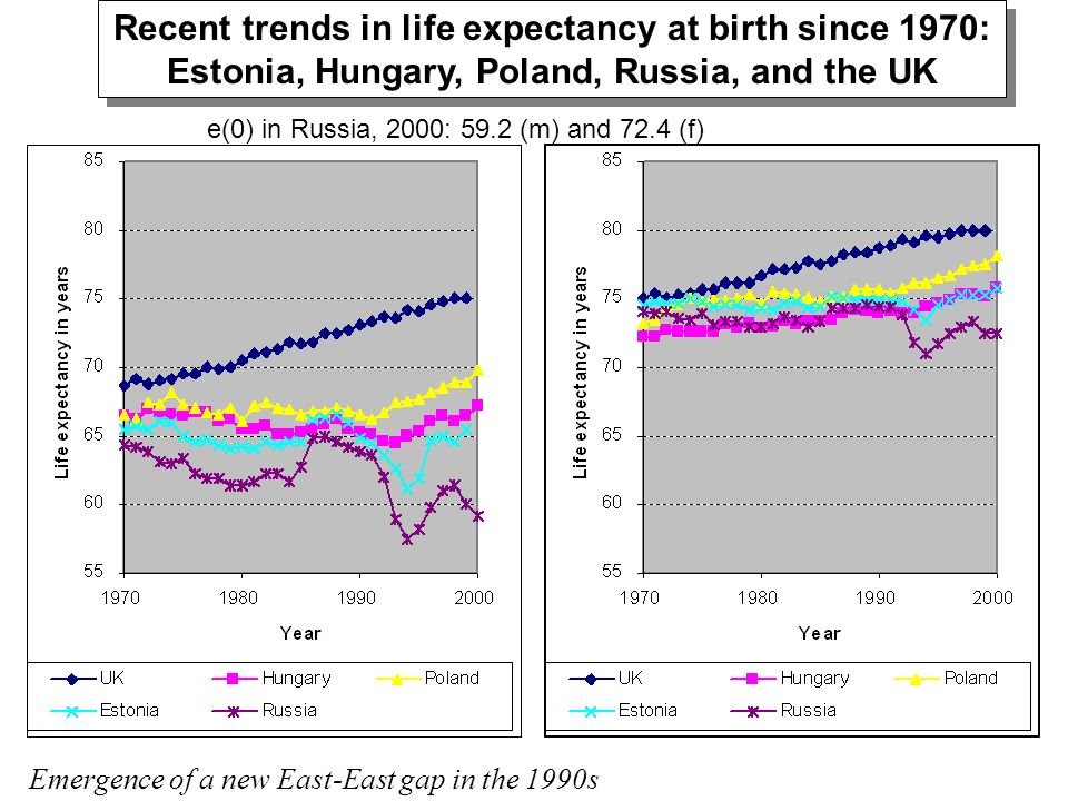 Recent trends in life expectancy at birth since 1970: Estonia, Hungary, Poland, Russia, and the UK Recent trends in life expectancy at birth since 197