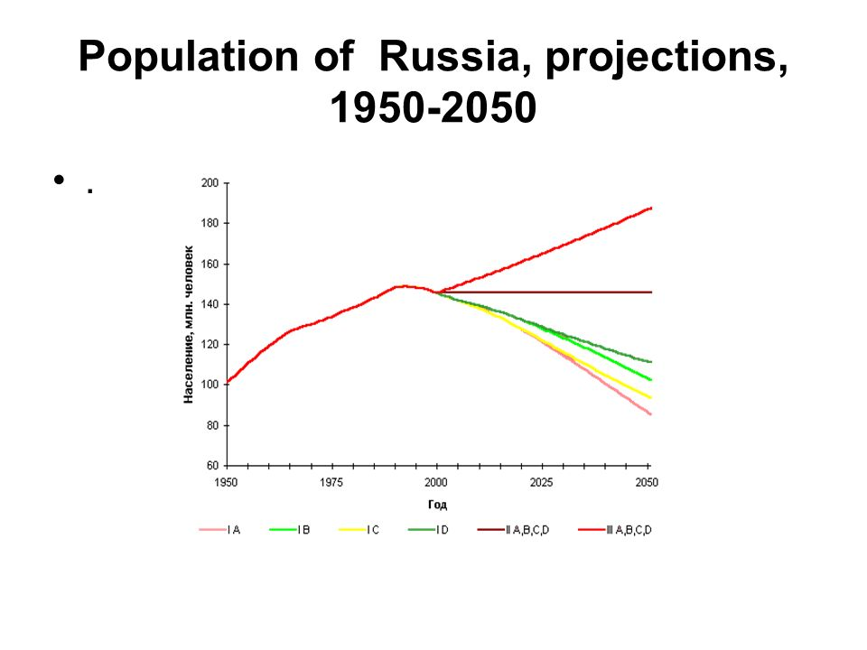 Population of Russia, projections, 1950-2050.