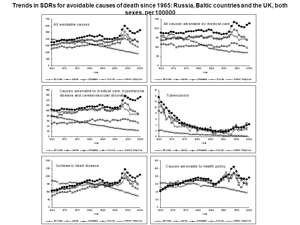Trends in SDRs for avoidable causes of death since 1965: Russia, Baltic countries and the UK, both sexes, per 100000