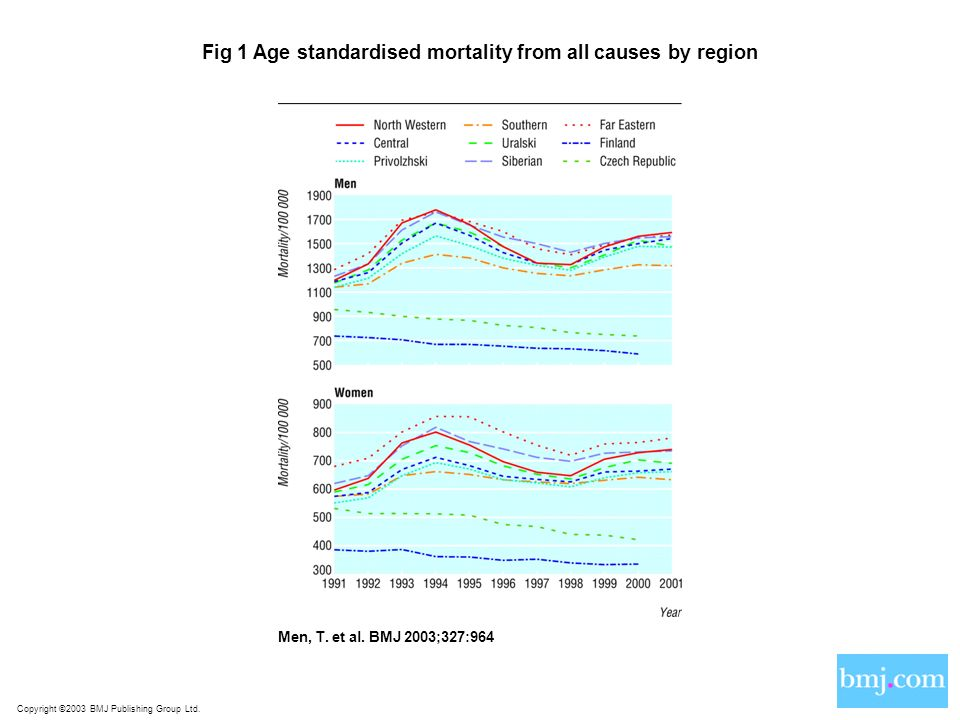 Copyright ©2003 BMJ Publishing Group Ltd. Men, T. et al. BMJ 2003;327:964 Fig 1 Age standardised mortality from all causes by region