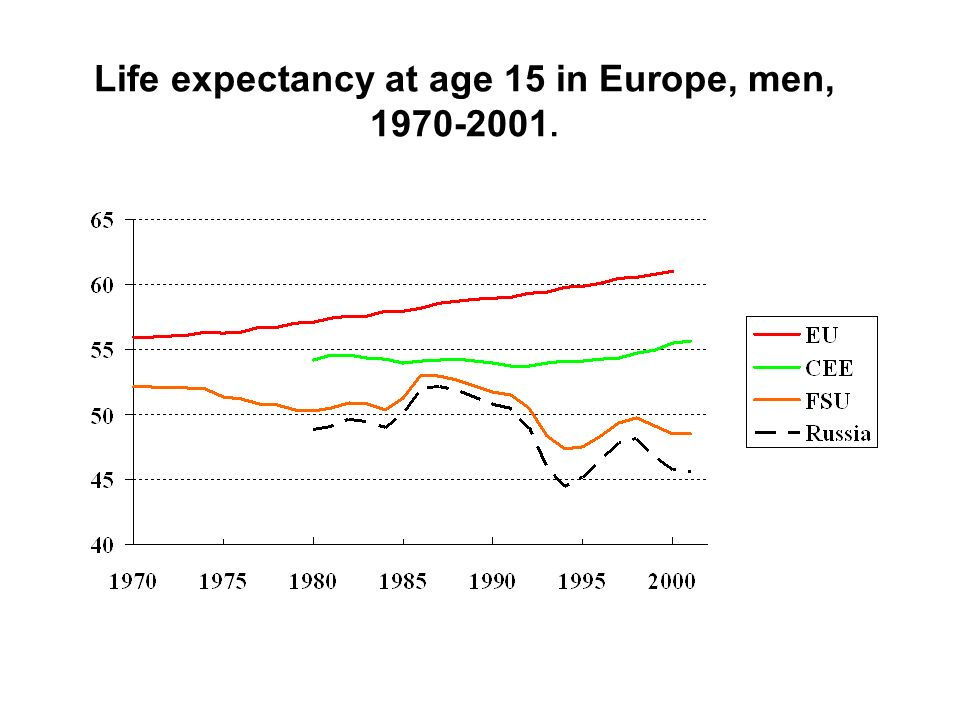 Life expectancy at age 15 in Europe, men, 1970-2001.