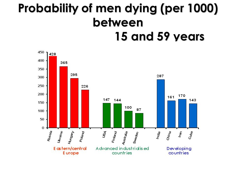 Probability of men dying (per 1000) between 15 and 59 years