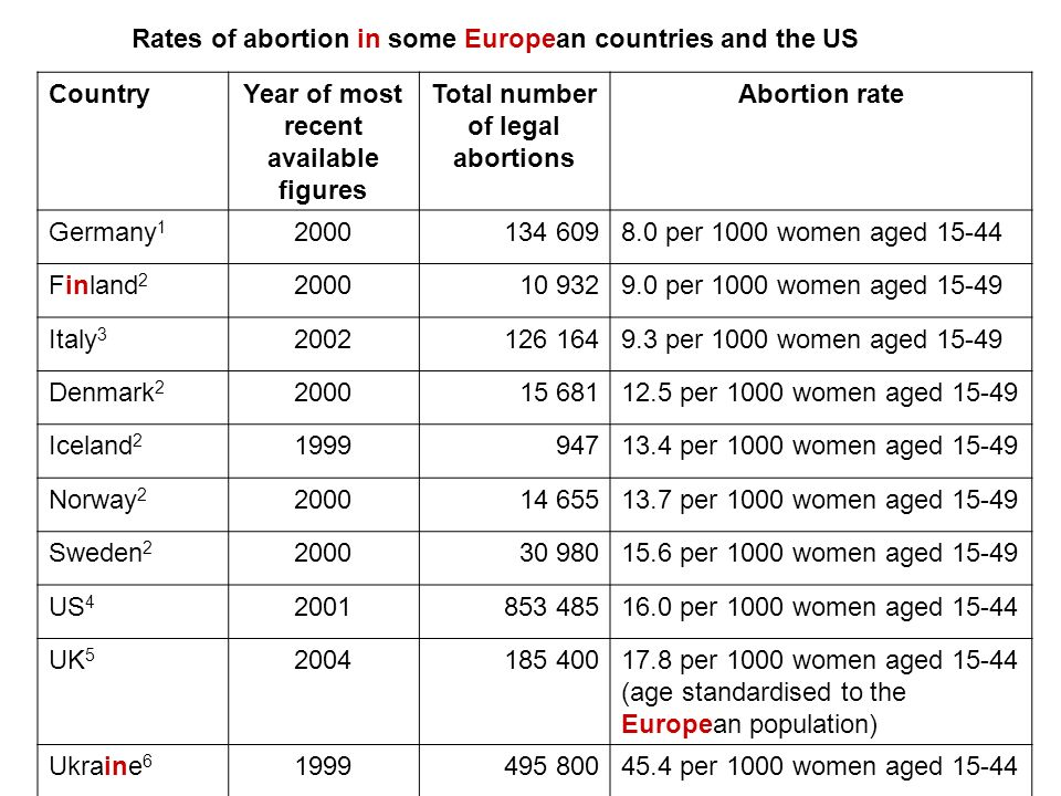 Rates of abortion in some European countries and the US CountryYear of most recent available figures Total number of legal abortions Abortion rate Germany 1 2000134 6098.0 per 1000 women aged 15-44 Finland 2 200010 9329.0 per 1000 women aged 15-49 Italy 3 2002126 1649.3 per 1000 women aged 15-49 Denmark 2 200015 68112.5 per 1000 women aged 15-49 Iceland 2 199994713.4 per 1000 women aged 15-49 Norway 2 200014 65513.7 per 1000 women aged 15-49 Sweden 2 200030 98015.6 per 1000 women aged 15-49 US 4 2001853 48516.0 per 1000 women aged 15-44 UK 5 2004185 40017.8 per 1000 women aged 15-44 (age standardised to the European population) Ukraine 6 1999495 80045.4 per 1000 women aged 15-44