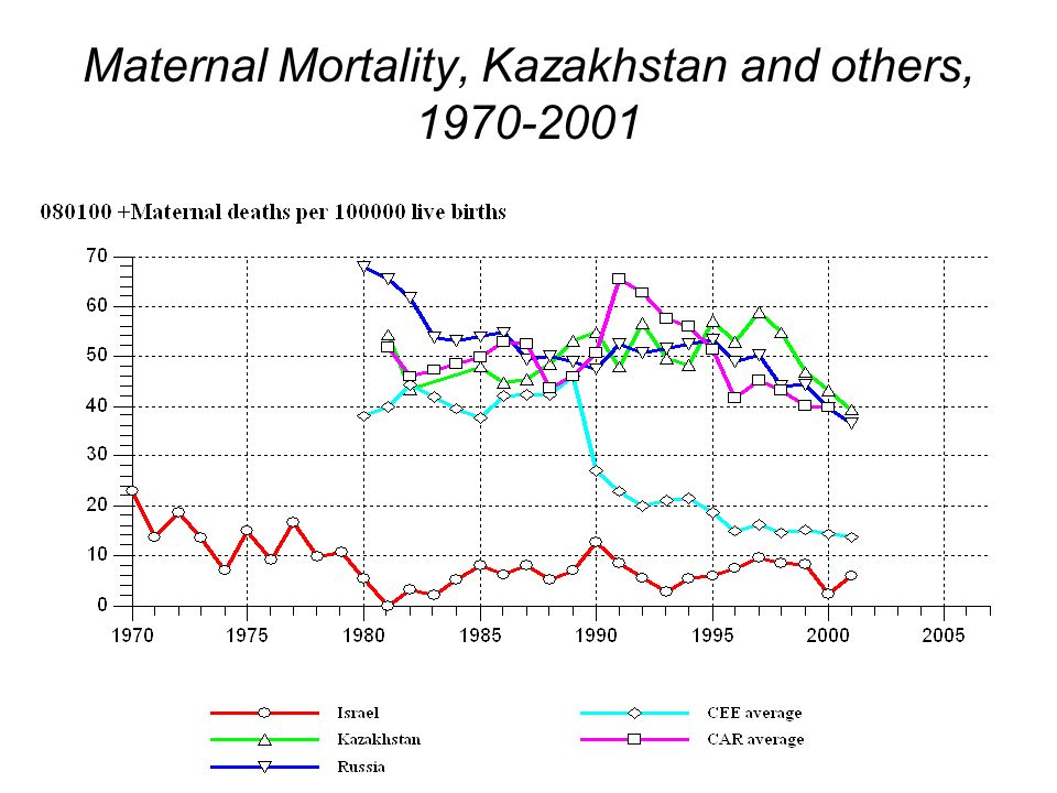 Maternal Mortality, Kazakhstan and others, 1970-2001
