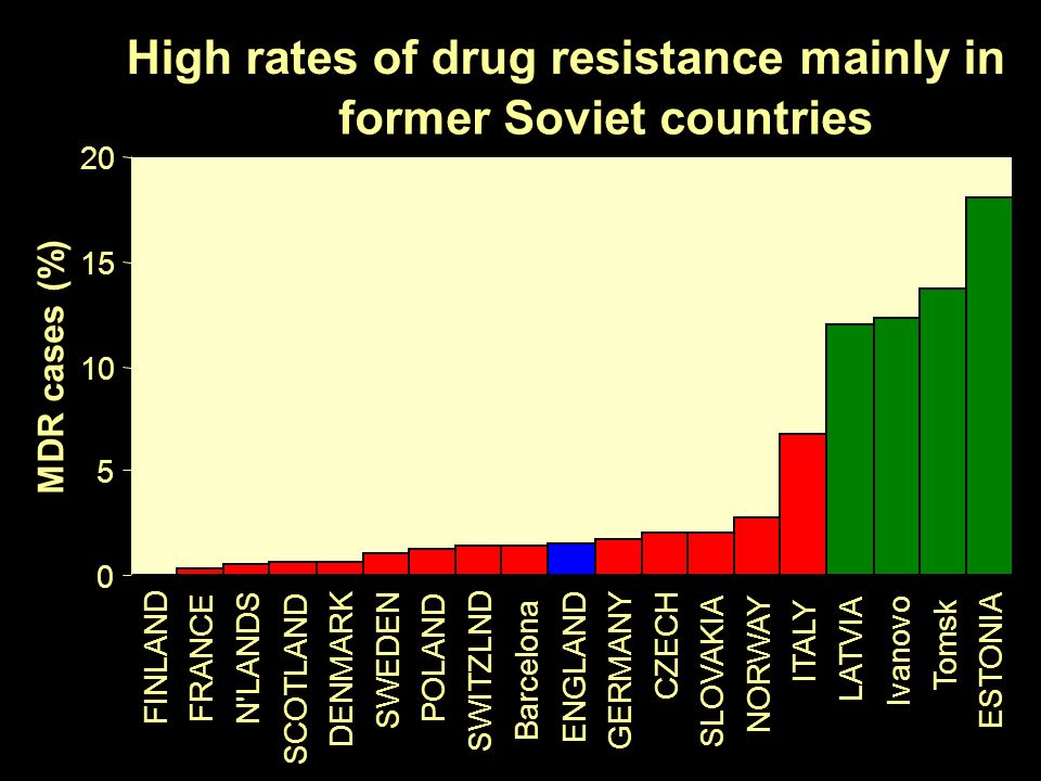 High rates of drug resistance mainly in former Soviet countries 0 5 10 15 20 FINLAND FRANCE N'LANDS SCOTLAND DENMARK SWEDEN POLAND SWITZLND Barcelona