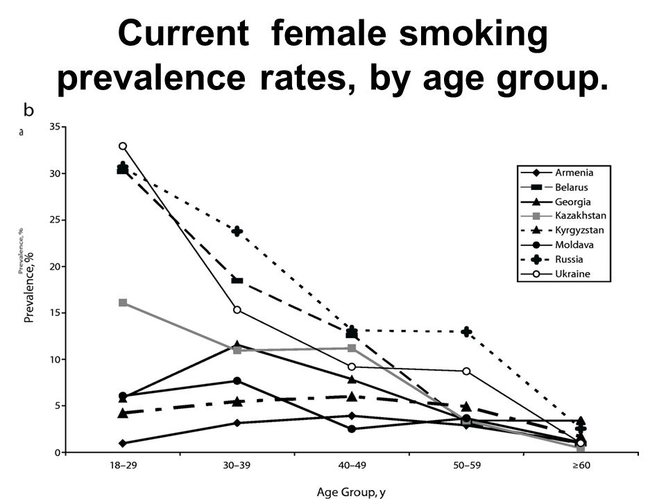 Current female smoking prevalence rates, by age group...