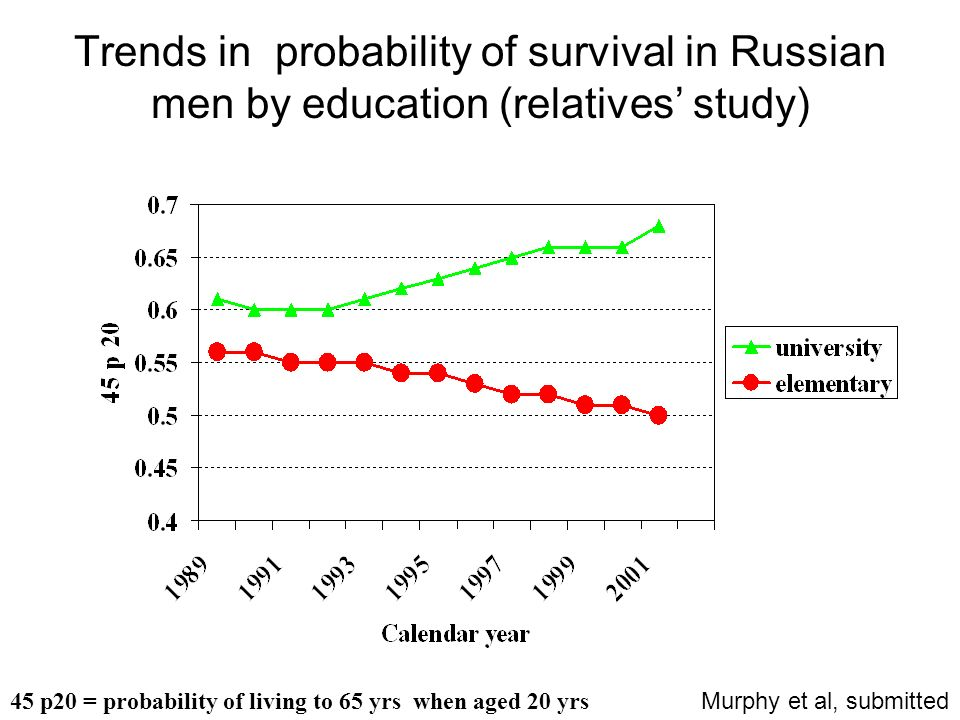 Trends in probability of survival in Russian men by education (relatives study) 45 p20 = probability of living to 65 yrs when aged 20 yrs Murphy et al