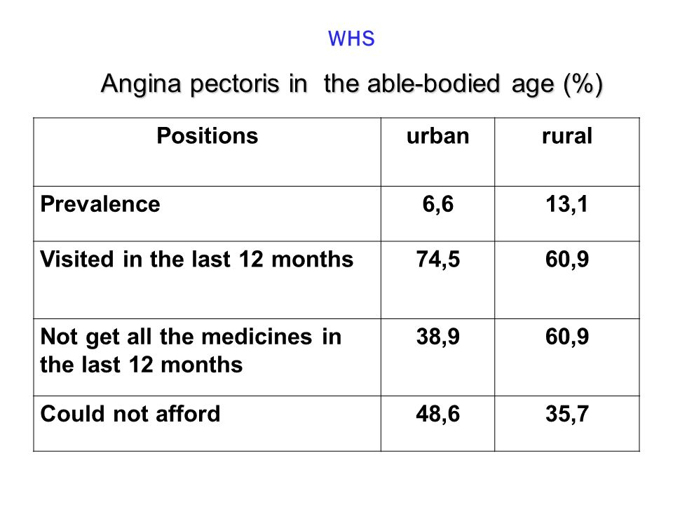 Angina pectoris in the able-bodied age (%) WHS Angina pectoris in the able-bodied age (%) Positionsurbanrural Prevalence6,613,1 Visited in the last 12 months74,560,9 Not get all the medicines in the last 12 months 38,960,9 Could not afford48,635,7