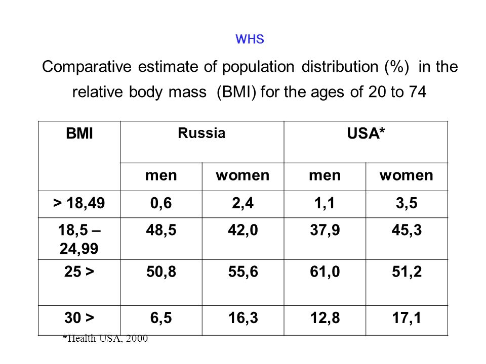 WHS Comparative estimate of population distribution (%) in the relative body mass (BMI) for the ages of 20 to 74 BMI Russia USA* menwomenmenwomen > 18,490,62,41,13,5 18,5 – 24,99 48,542,037,945,3 25 >50,855,661,051,2 30 >6,516,312,817,1 *Health USA, 2000