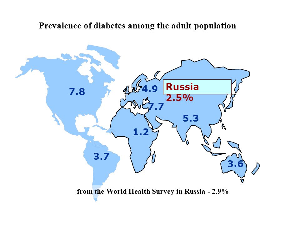 4.9 5.3 7.8 3.6 3.7 1.2 7.7 Prevalence of diabetes among the adult population P.