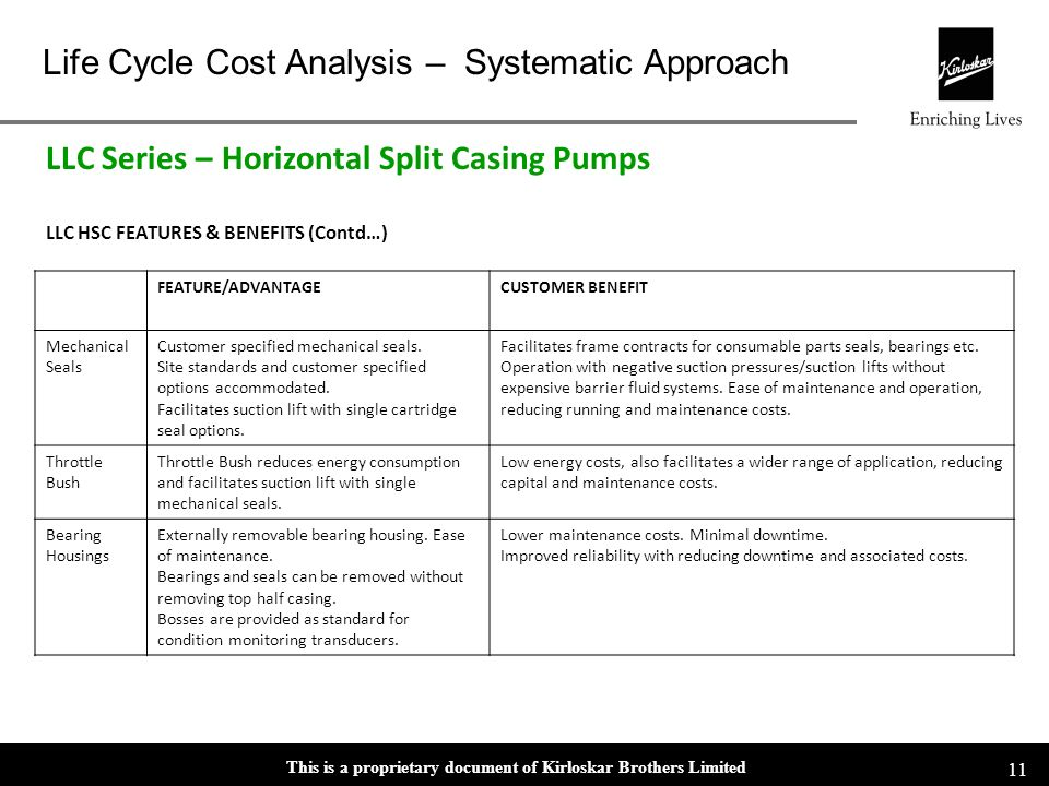 This is a proprietary document of Kirloskar Brothers Limited Life Cycle Cost Analysis – Systematic Approach 10 FEATURE/ADVANTAGECUSTOMER BENEFIT Beari