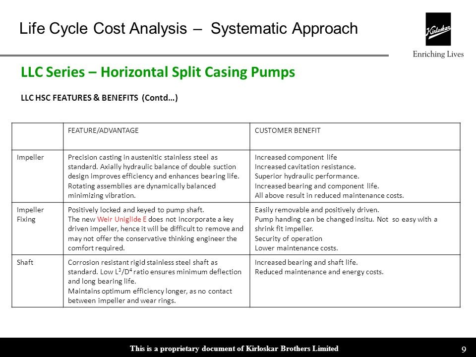 This is a proprietary document of Kirloskar Brothers Limited Life Cycle Cost Analysis – Systematic Approach 8 LLC HSC FEATURES & BENEFITS CasingFEATUR