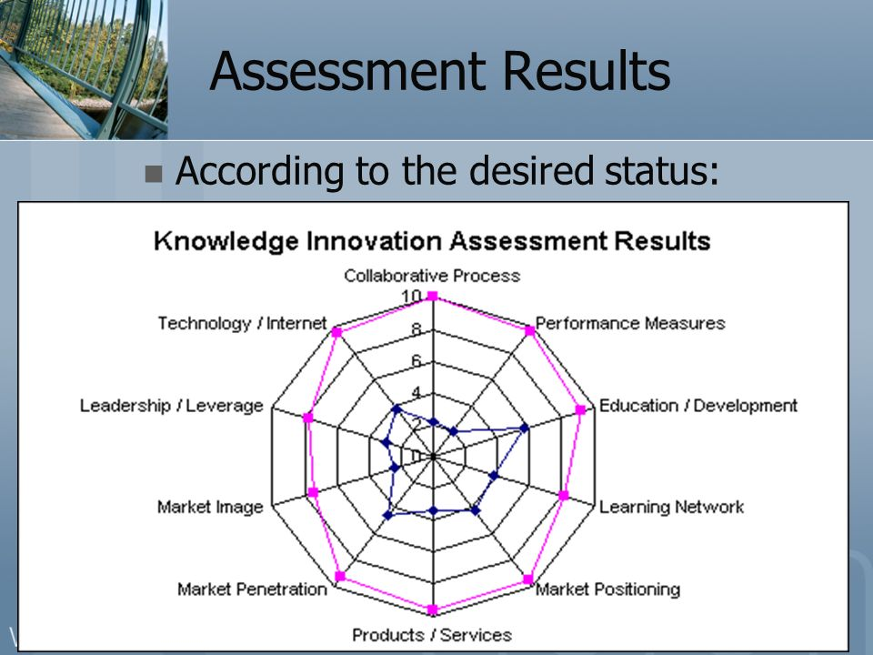 Created based upon the Knowledge Innovation Assessment Methodology © ENTOVATION International Ltd. www.entovation.com Assessment Results According to