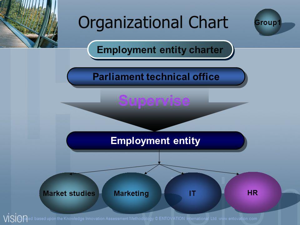 Created based upon the Knowledge Innovation Assessment Methodology © ENTOVATION International Ltd. www.entovation.com Organizational Chart Employment