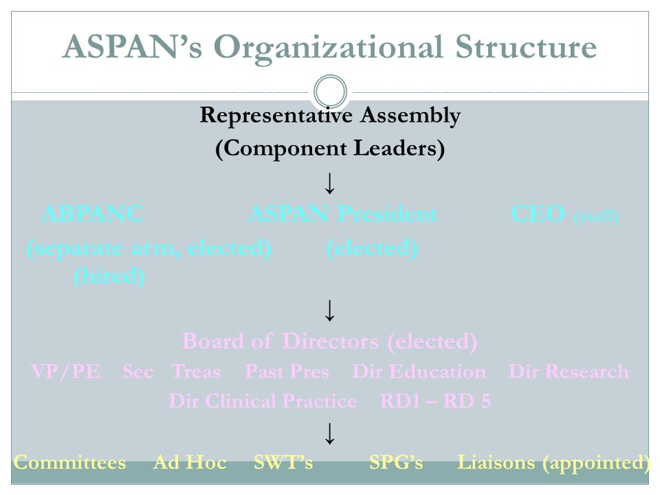 ASPANs Organizational Structure Representative Assembly (Component Leaders) ABPANC ASPAN President CEO (staff) (separate arm, elected) (elected) (hire
