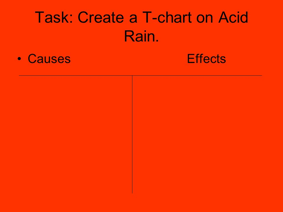 Task: Create a T-chart on Acid Rain. Causes Effects