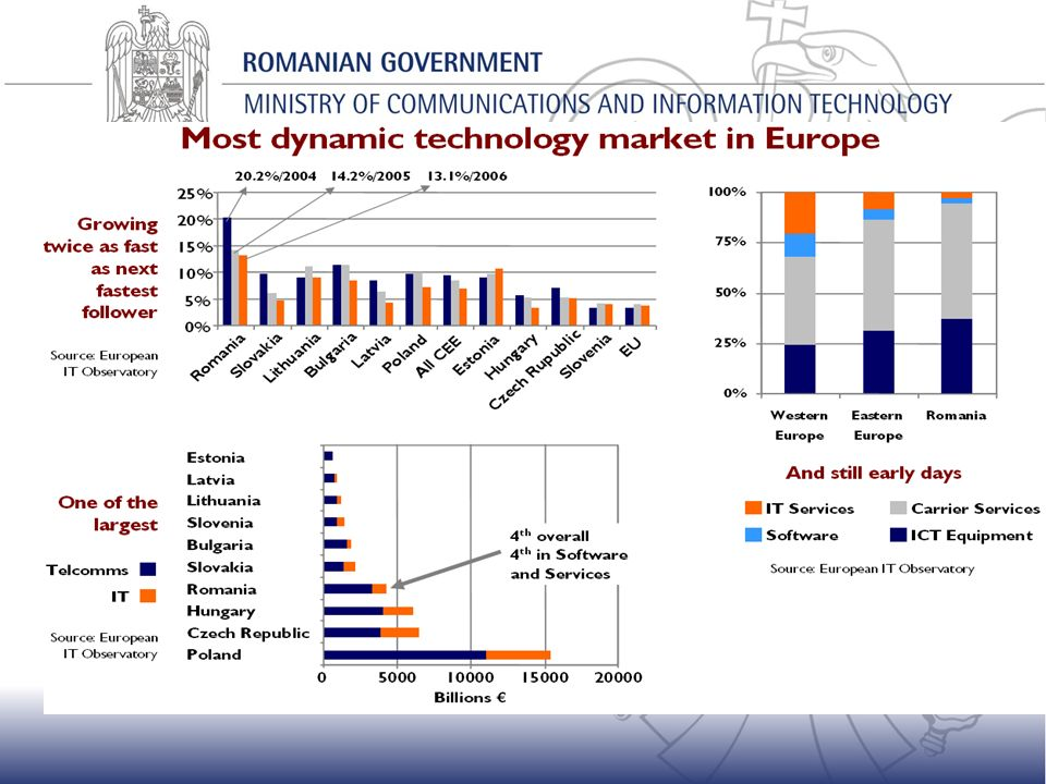 Overview on IT market Source European IT Observatory 2005