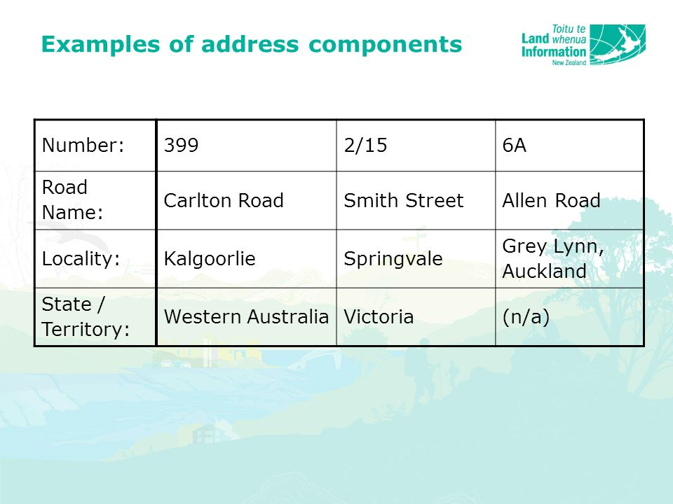 Examples of address components Number:3992/156A Road Name: Carlton RoadSmith StreetAllen Road Locality:KalgoorlieSpringvale Grey Lynn, Auckland State