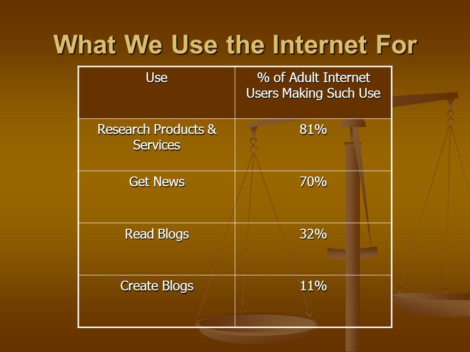 What We Use the Internet For Use % of Adult Internet Users Making Such Use Research Products & Services 81% Get News 70% Read Blogs 32% Create Blogs 1