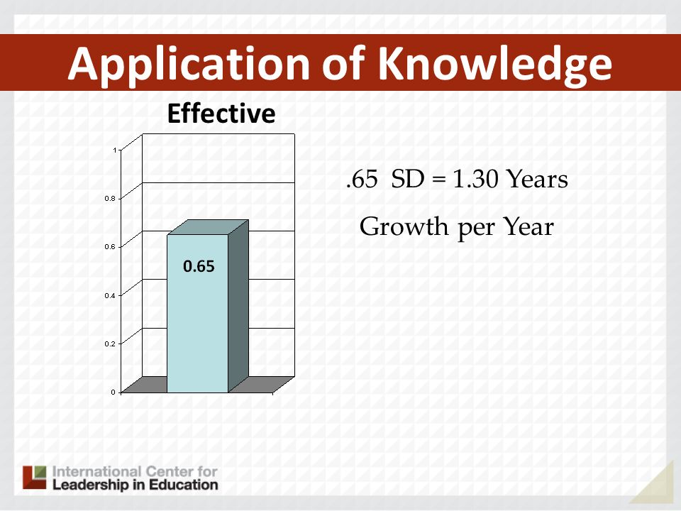 Application of Knowledge Effective.65 SD = 1.30 Years Growth per Year