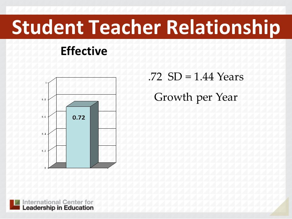 Student Teacher Relationship Effective.72 SD = 1.44 Years Growth per Year