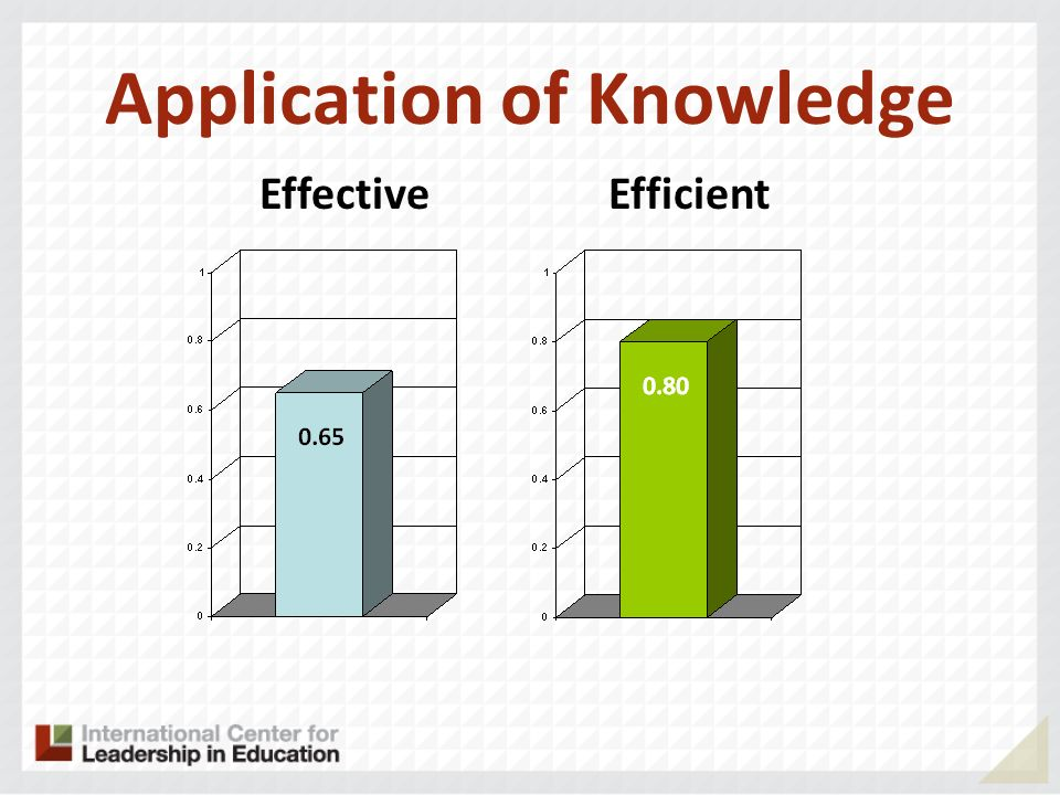 Application of Knowledge EffectiveEfficient