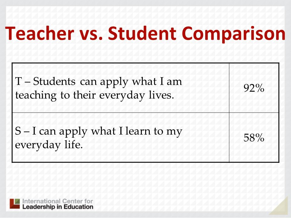 Teacher vs. Student Comparison T – Students can apply what I am teaching to their everyday lives.
