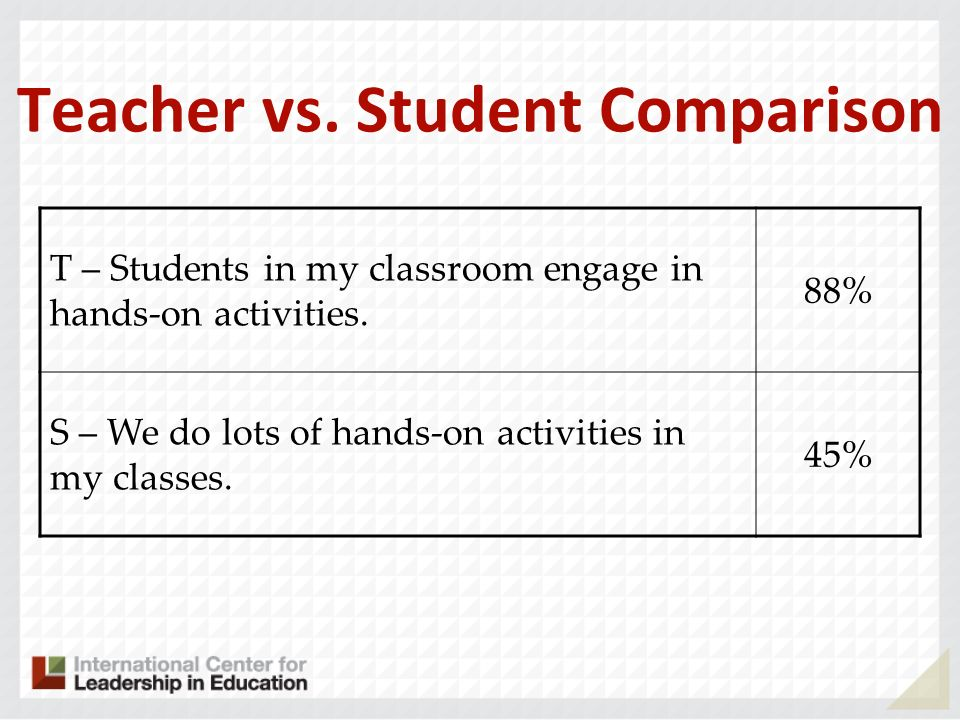 Teacher vs. Student Comparison T – Students in my classroom engage in hands-on activities. 88% S – We do lots of hands-on activities in my classes. 45