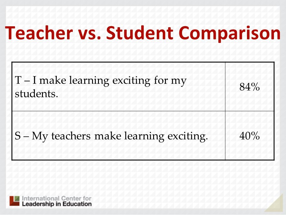 Teacher vs. Student Comparison T – I make learning exciting for my students. 84% S – My teachers make learning exciting.40%