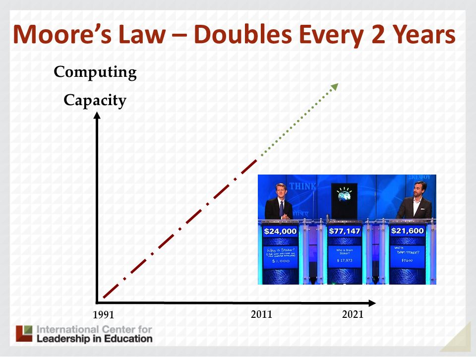 1991 2011 Computing Capacity Moores Law – Doubles Every 2 Years 2021