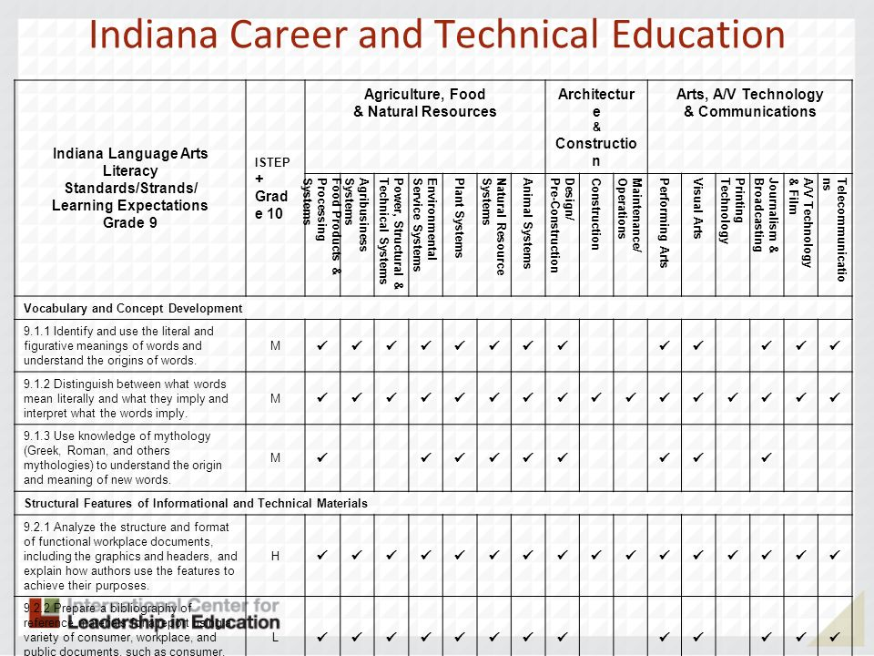 Indiana Career and Technical Education Indiana Language Arts Literacy Standards/Strands/ Learning Expectations Grade 9 ISTEP + Grad e 10 Agriculture, Food & Natural Resources Architectur e & Constructio n Arts, A/V Technology & Communications Food Products &ProcessingSystems AgribusinessSystems Power, Structural &Technical Systems EnvironmentalService Systems Plant Systems Natural ResourceSystems Animal Systems Design/Pre-Construction Construction Maintenance/Operations Performing Arts Visual Arts PrintingTechnology Journalism &Broadcasting A/V Technology& Film Telecommunications Vocabulary and Concept Development Identify and use the literal and figurative meanings of words and understand the origins of words.