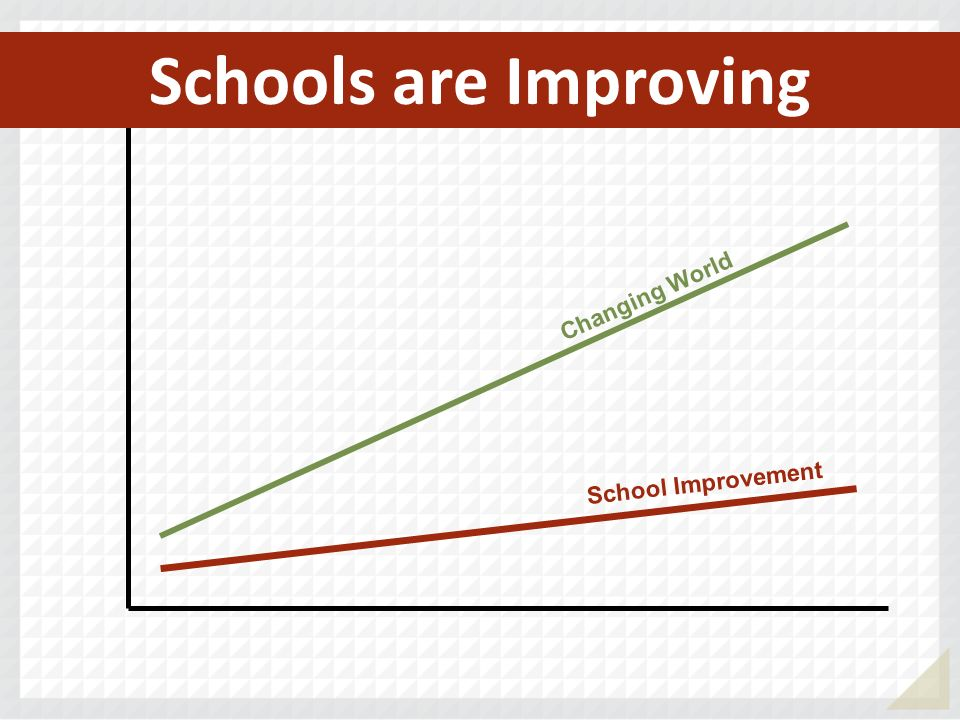 School Improvement Changing World
