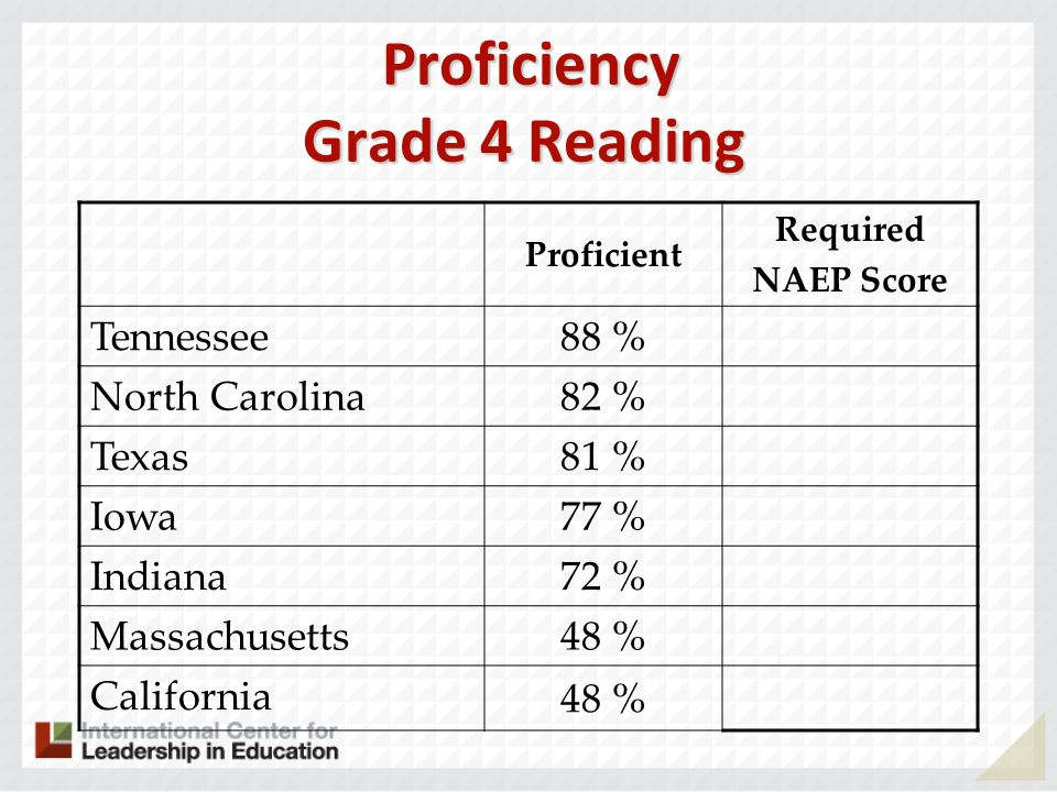 Proficiency Grade 4 Reading Proficiency Grade 4 Reading Proficient Required NAEP Score Tennessee 88 % North Carolina 82 % Texas 81 % Iowa 77 % Indiana 72 % Massachusetts 48 % California 48 %