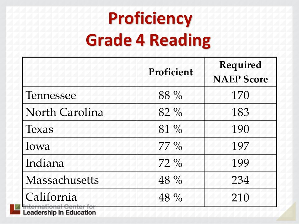 Proficiency Grade 4 Reading Proficiency Grade 4 Reading Proficient Required NAEP Score Tennessee 88 %170 North Carolina 82 %183 Texas 81 %190 Iowa 77 %197 Indiana 72 %199 Massachusetts 48 %234 California 48 %210