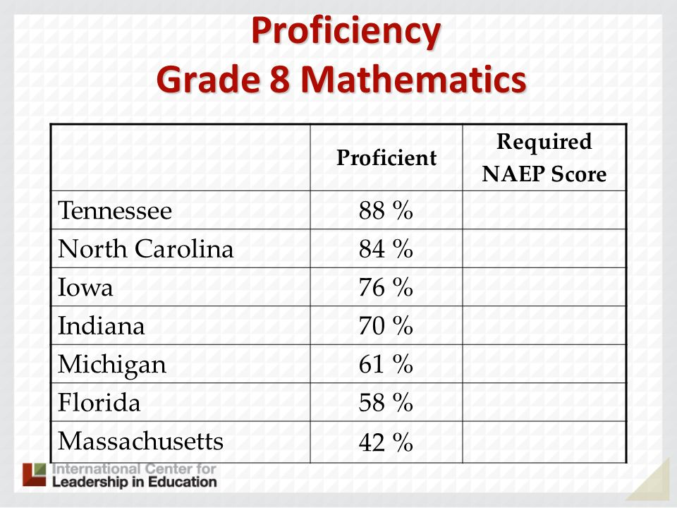 Proficiency Grade 8 Mathematics Proficiency Grade 8 Mathematics Proficient Required NAEP Score Tennessee 88 % North Carolina 84 % Iowa 76 % Indiana 70 % Michigan 61 % Florida 58 % Massachusetts 42 %