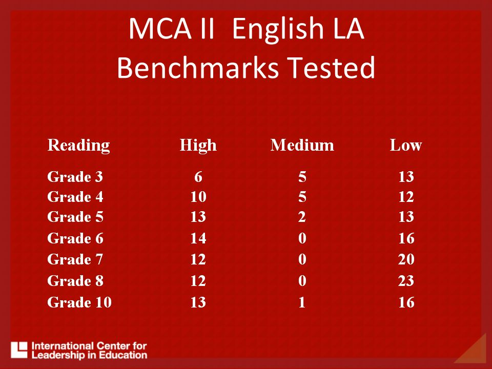 MCA II English LA Benchmarks Tested