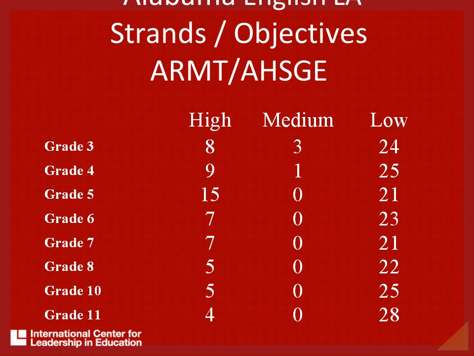 Alabama English LA Strands / Objectives ARMT/AHSGE
