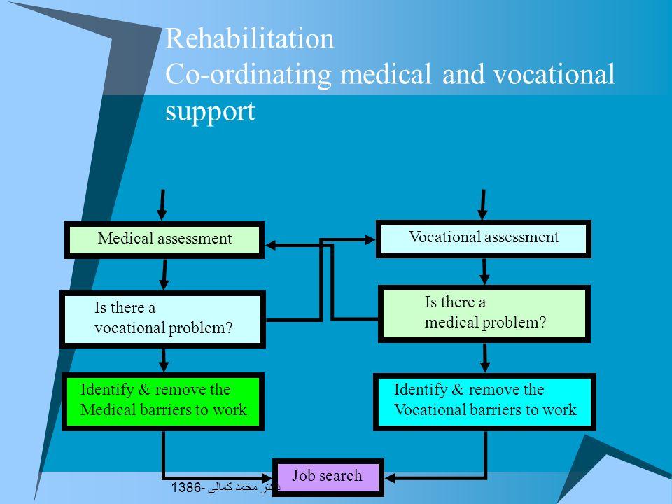 Social / external Health / Internal Work / Institutional Rehabilitation Assessment: Personal life balance دکتر محمد کمالی - 1386