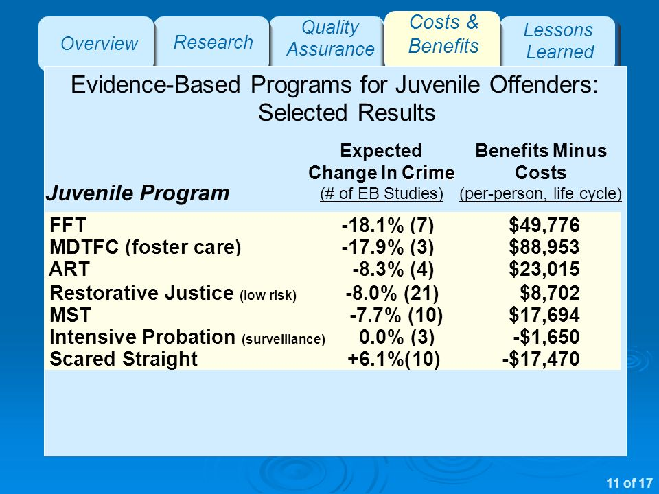Overview Research Quality Assurance Costs & Benefits Lessons Learned Evidence-Based Programs for Juvenile Offenders: Selected Results Juvenile Program FFT-18.1% (7)$49,776 MDTFC (foster care)-17.9% (3)$88,953 ART-8.3% (4)$23,015 Intensive Probation (surveillance) 0.0% (3)-$1,650 Scared Straight +6.1%(10)-$17,470 Crime Expected Change In Crime (# of EB Studies) Benefits Minus Costs (per-person, life cycle) 11 of 17 MST -7.7% (10)$17,694 Restorative Justice (low risk) -8.0% (21)$8,702