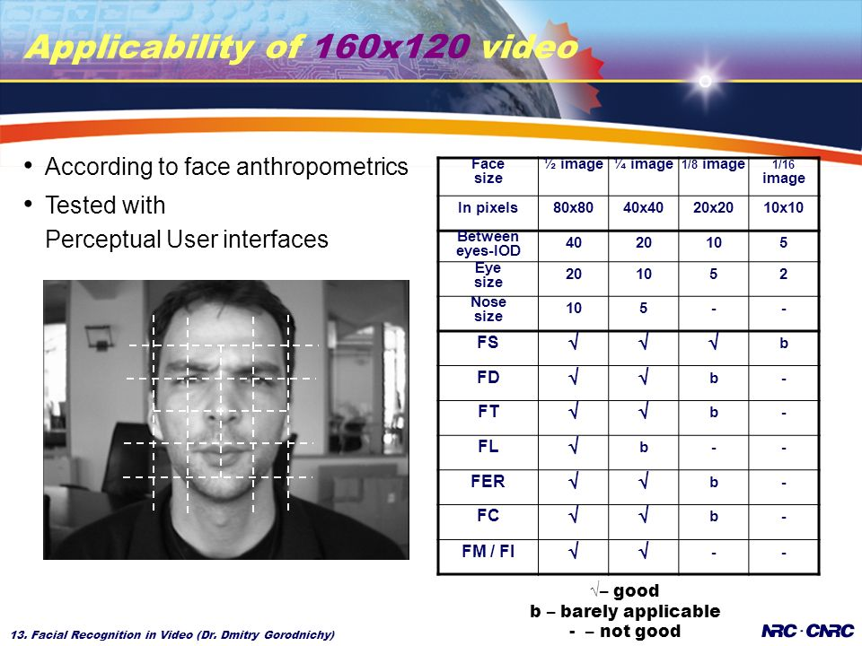 13. Facial Recognition in Video (Dr. Dmitry Gorodnichy) Applicability of 160x120 video According to face anthropometrics Tested with Perceptual User i