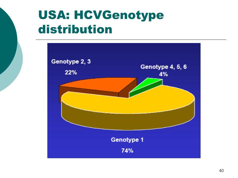 40 USA: HCVGenotype distribution