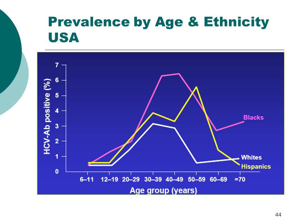 44 Prevalence by Age & Ethnicity USA