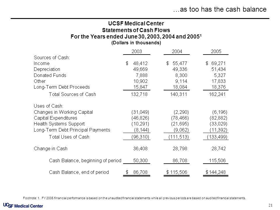 21 UCSF Medical Center Statements of Cash Flows For the Years ended June 30, 2003, 2004 and 2005 1 (Dollars in thousands) …as too has the cash balance