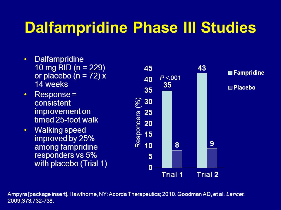 Dalfampridine Phase III Studies Dalfampridine 10 mg BID (n = 229) or placebo (n = 72) x 14 weeks Response = consistent improvement on timed 25-foot wa