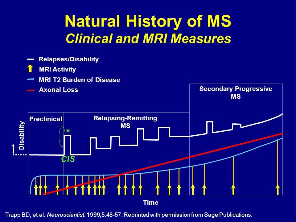 Time Preclinical MRI Activity Relapses/Disability MRI T2 Burden of Disease Axonal Loss Disability CIS * Trapp BD, et al. Neuroscientist. 1999;5:48-57.